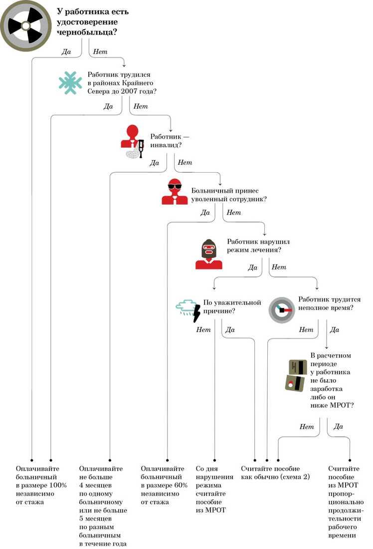 Справка из тубдиспансера Площадь Революции