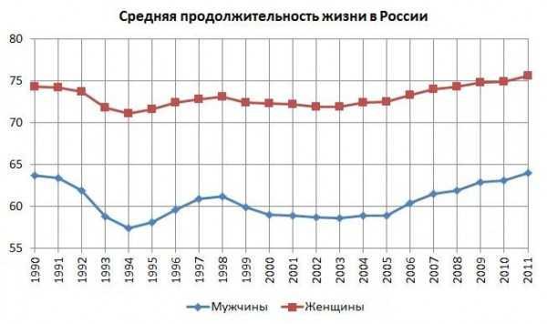 Почему повысили пенсионный возраст в россии