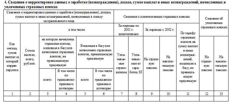сзв-корр раздел 4 корректировка дохода