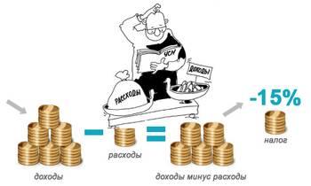 УСН ДОХОДЫ - РАСХОДЫ, Список и порядок определения расходов